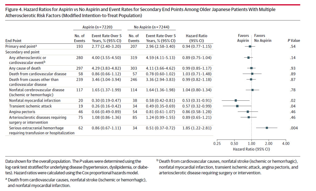Japanese-aspirin-study