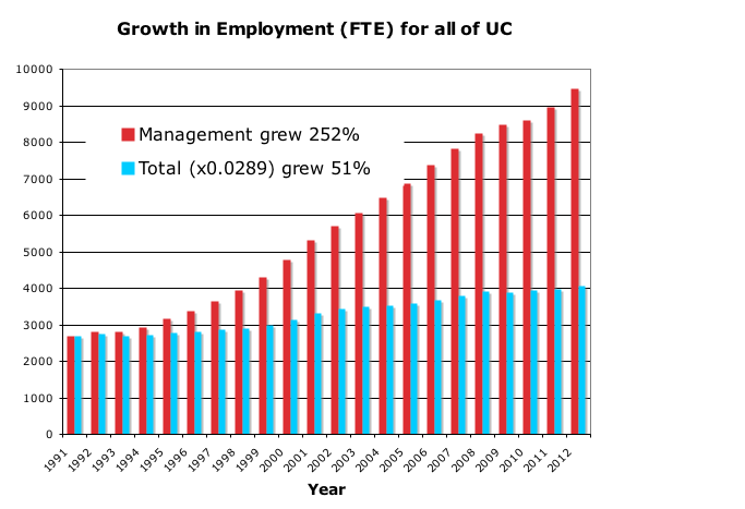 chart-of-university-growth